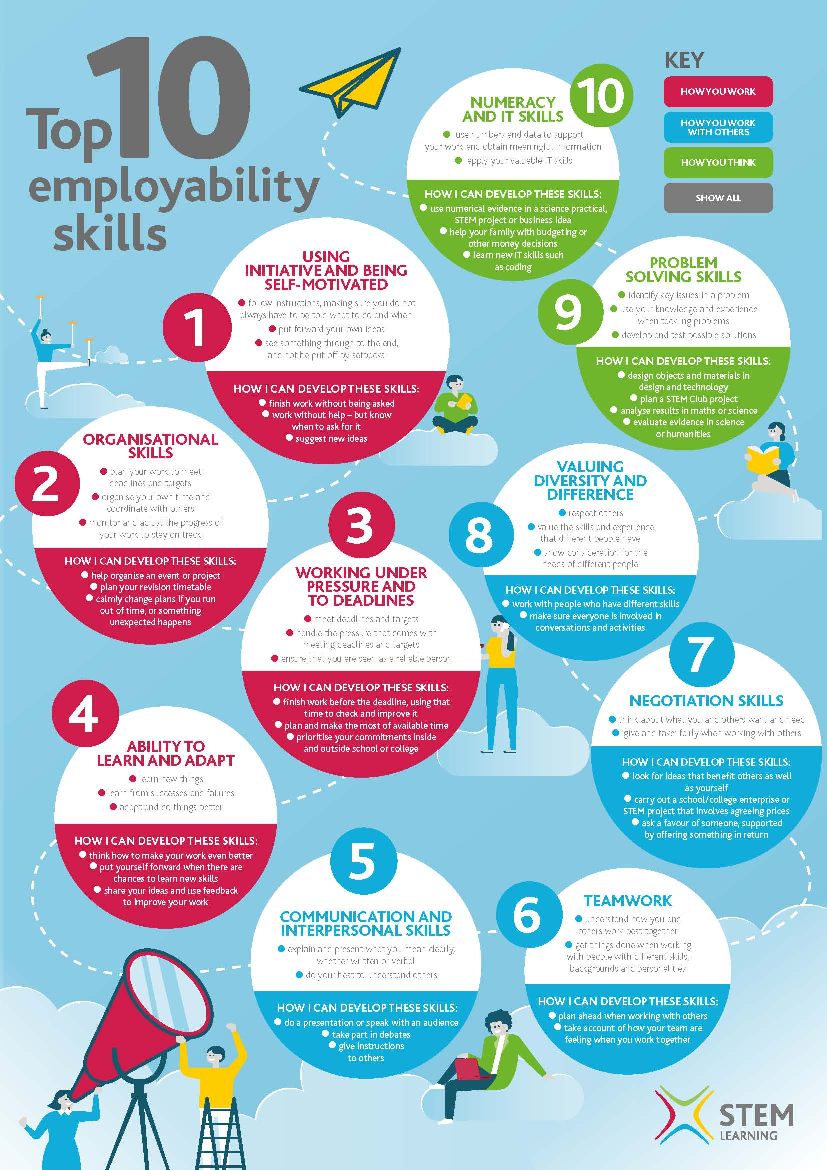 Click this image for a full size pdf to see what you can do to improve your employability skills
